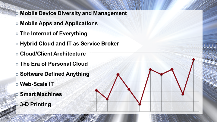 10 Gartner Trends bis 2014