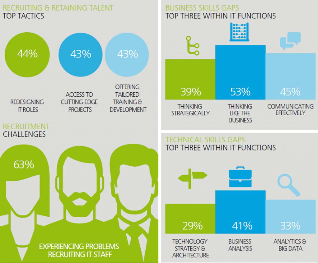 Herausforderungen für IT-Talents in der Finanzbranche