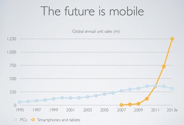 2013 ist der Umsatz von Smartphones und Tablets fast 5 mal so hoch wie von PCs und Laptops