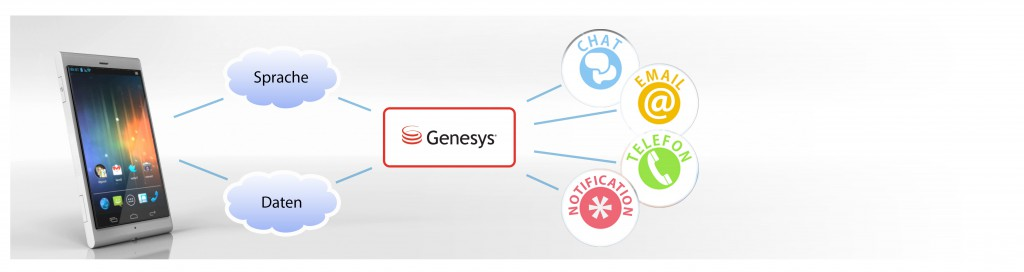 Mit Hilfe von atip und Genesys verbinden sich die Kanäle zwischen Smartphone und Contact Center