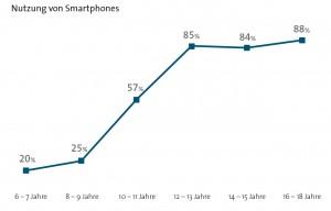 Quelle BITCOM Research 2014 Alter und Smartphonenutzung