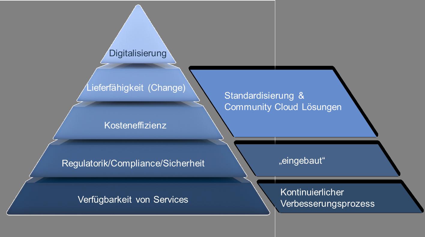 Die Herausforderungen an einen CIO - bei 4 von 5 Herausforderungen unterstützt FI-TS