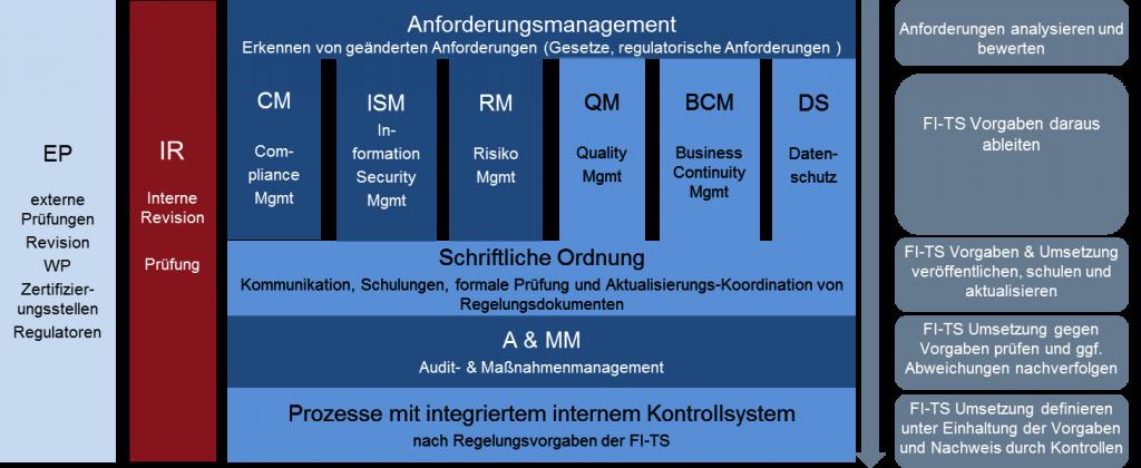 Der Compliance Gesamtansatz von FI-TS