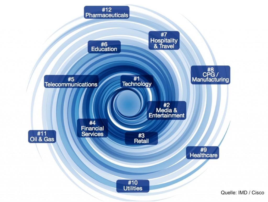 Digitale Disruption bei Versicherungen 1