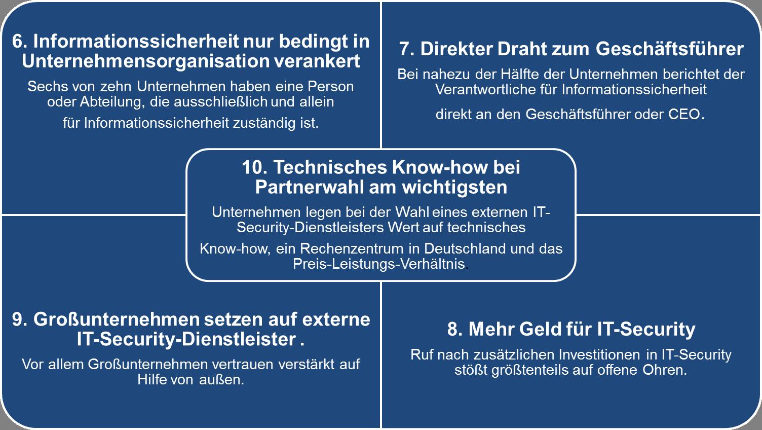 Die Ergebnisse 6-10 aus der CISO Security Studie von IDG im Überblick Quelle: CISO Security Studie, mehr unter www.idgbusinessmedia.de /Matthias Teichmann