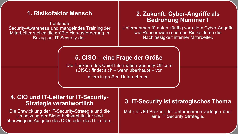 befragungsergebisse-der-ciso-security-studie-fi-ts-blogbeitrag