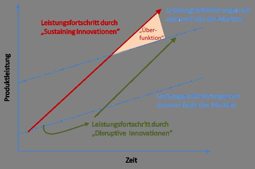 Einordnung der Technologien nach Christensen