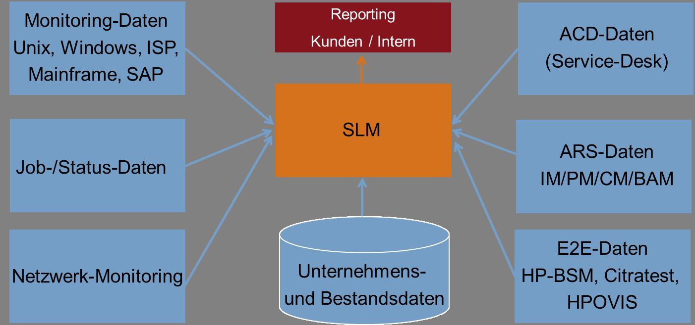 Diese Daten fließen in das Service Level Management (SLM) ein.