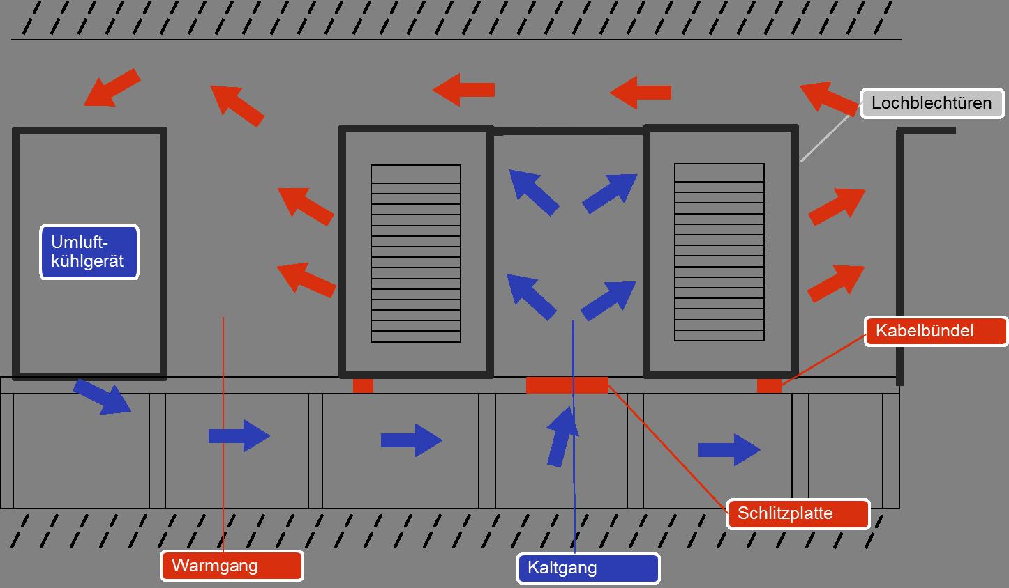 Schematische Darstellung Warmgang/Kaltgang